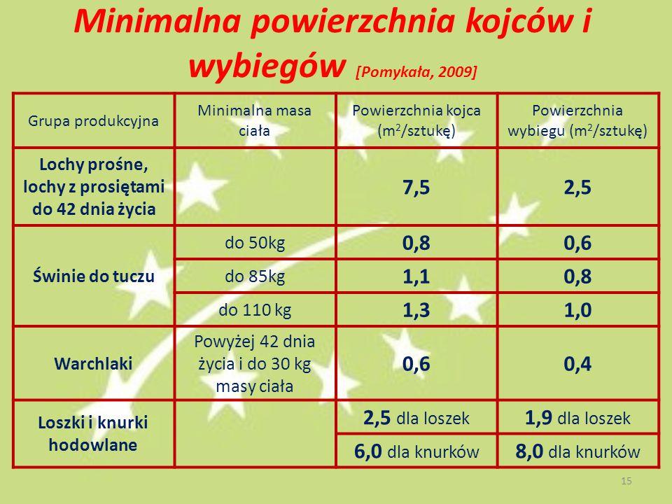 Minimalna powierzchnia kojców i wybiegów [Pomykała, 2009]
